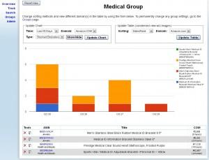 Enterprise Sales Rank Tracking Software