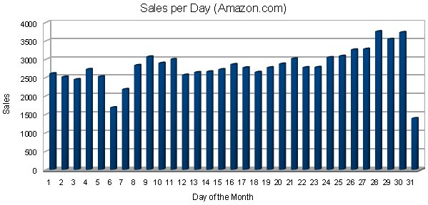 Sales Per Day of the Month - Amazon.com
