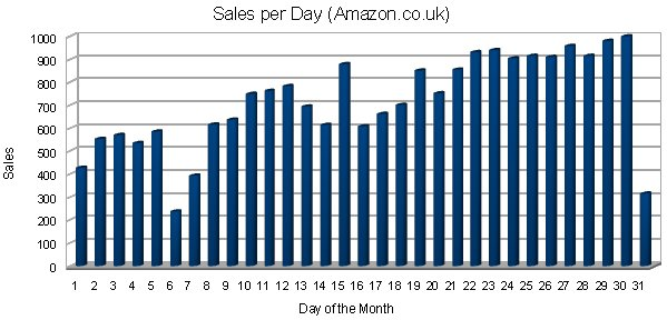 Sales Per Day of the Month - Amazon.co.uk