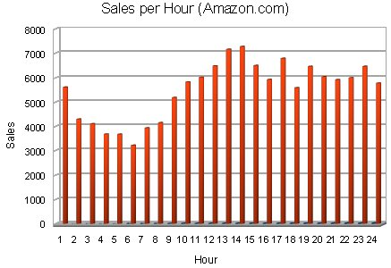 Book Sales Data per Hour - Amazon.com
