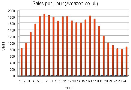 Book Sales Data per Hour - Amazon.co.uk
