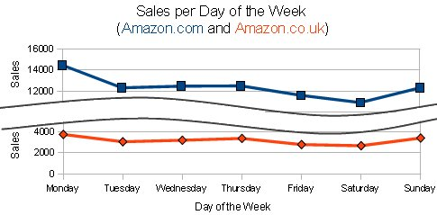 Sales Per Day of the Week - Amazon.com & Amazon.co.uk